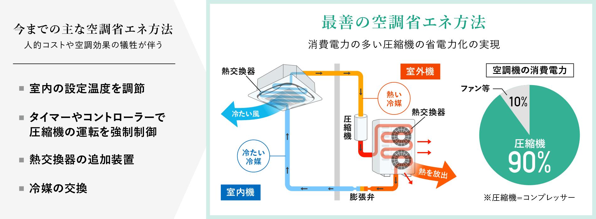 最善の空調省エネ方法